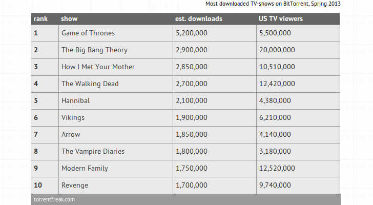 The-Top-10-Most-Pirated-TV-Shows-of-2013
